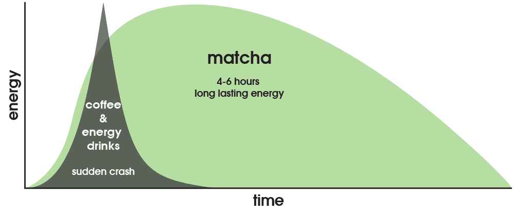 What Are The Health Benefits Of Matcha Tea Zen Green Tea