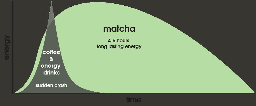 Matcha & Caffeine - Zen Green Tea